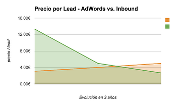 ¿Por qué debes considerar estratégico el inbound marketing?